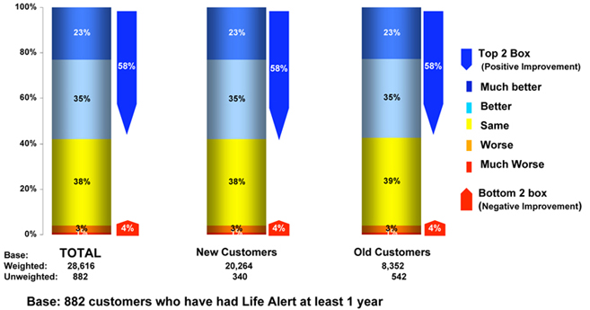 Life Alert Impact on Quality of Life
